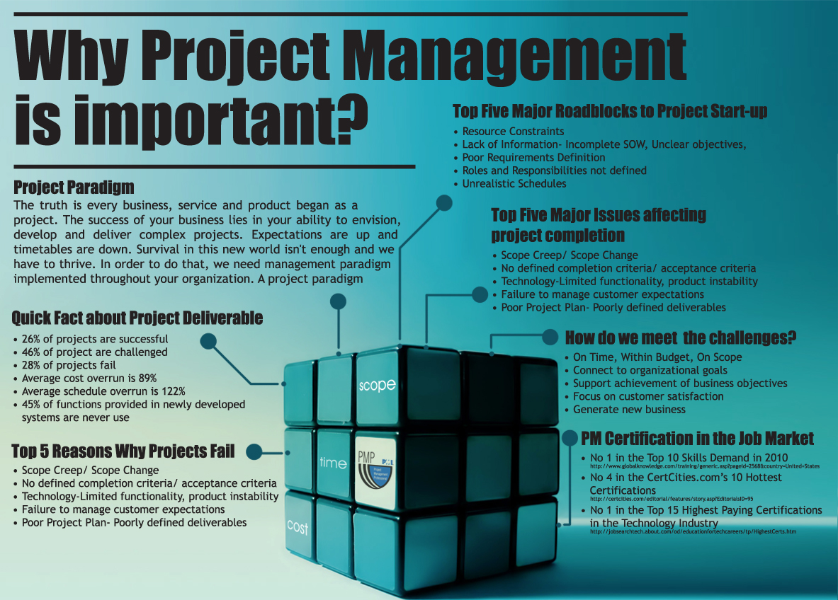 Project management training jakarta why project management xflitez Choice Image